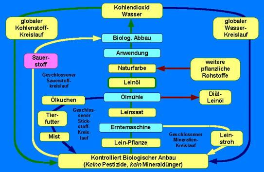 Nachwachsende Rohstoffe In Biologie Schulerlexikon 3